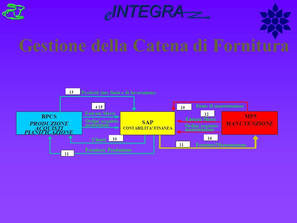 Fornitori/ Produzione 11 Clienti 10 BPCS PRODUZIONE ACQUISTI PIANIFICAZIONE MP5 MANUTENZIONE SAP CONTABILITA/FINANZA Entrata Merci Ordini acquisto pro