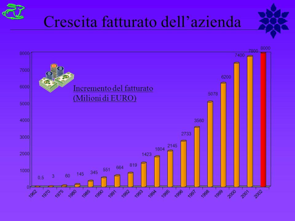 Parmalat Italy..............