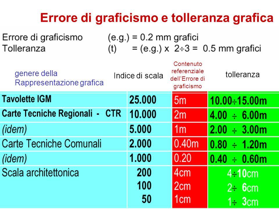 Errore di graficismo e tolleranza grafica genere della Rappresentazione grafica Indice di scala Contenuto referenziale dellErrore di graficismo toller