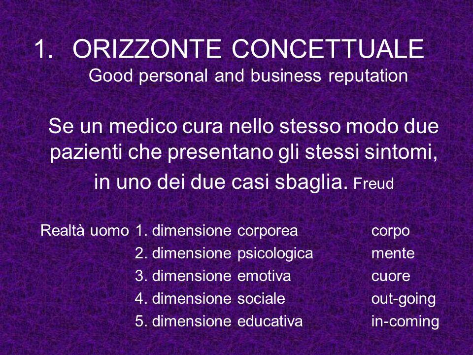 1.ORIZZONTE CONCETTUALE Good personal and business reputation Se un medico cura nello stesso modo due pazienti che presentano gli stessi sintomi, in u