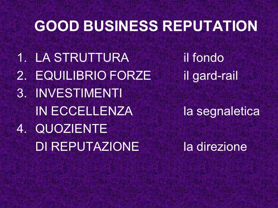 GOOD BUSINESS REPUTATION 1.LA STRUTTURA il fondo 2.EQUILIBRIO FORZEil gard-rail 3.INVESTIMENTI IN ECCELLENZAla segnaletica 4.QUOZIENTE DI REPUTAZIONEl