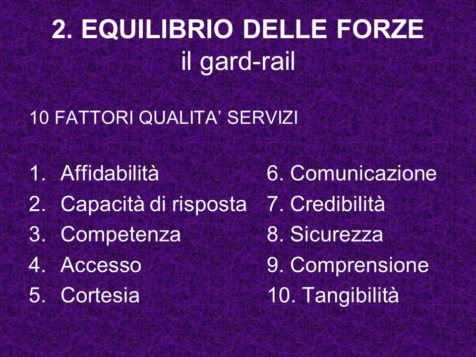 2. EQUILIBRIO DELLE FORZE il gard-rail 10 FATTORI QUALITA SERVIZI 1.Affidabilità6. Comunicazione 2.Capacità di risposta7. Credibilità 3.Competenza8. S