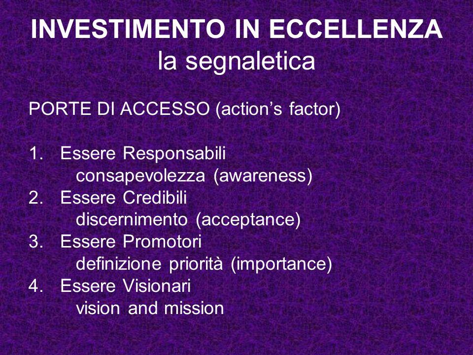 INVESTIMENTO IN ECCELLENZA la segnaletica PORTE DI ACCESSO (actions factor) 1.Essere Responsabili consapevolezza (awareness) 2.Essere Credibili discer