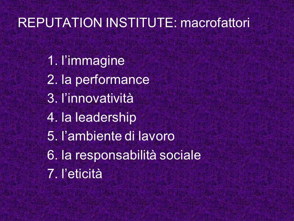 REPUTATION INSTITUTE: macrofattori 1. limmagine 2. la performance 3. linnovatività 4. la leadership 5. lambiente di lavoro 6. la responsabilità social