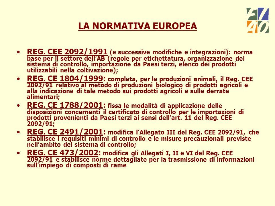 LA NORMATIVA EUROPEA REG. CEE 2092/1991 (e successive modifiche e integrazioni): norma base per il settore dellAB (regole per etichettatura, organizza