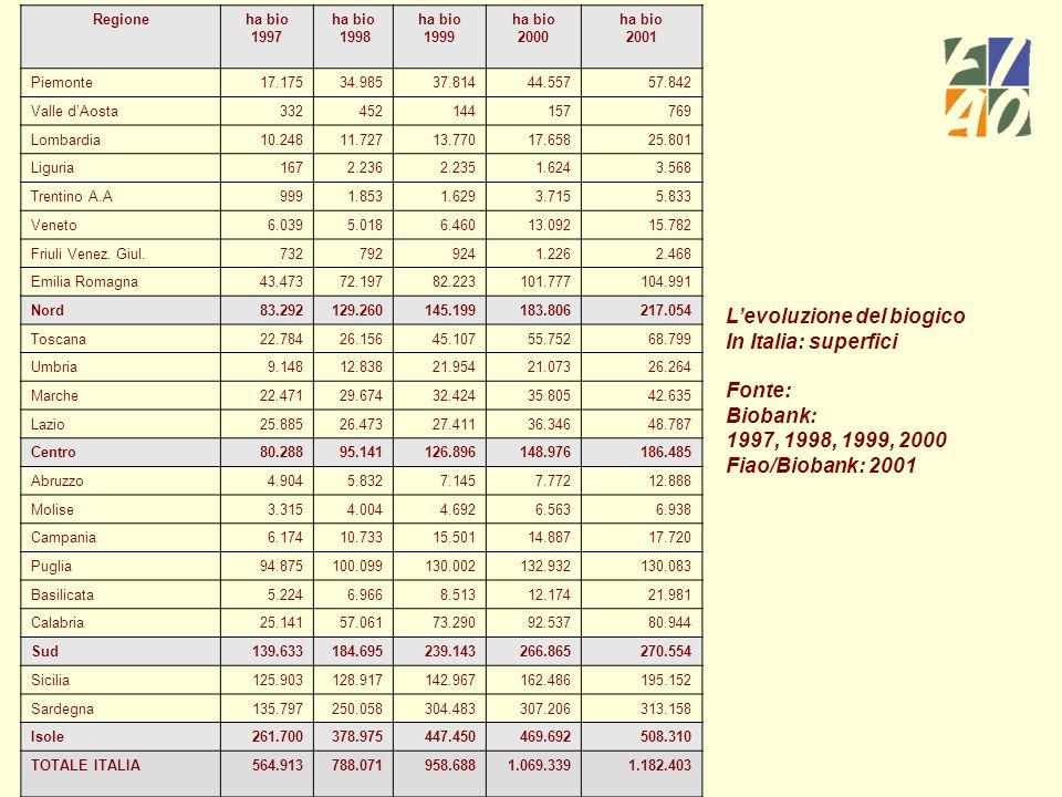 Regioneha bio 1997 ha bio 1998 ha bio 1999 ha bio 2000 ha bio 2001 Piemonte17.17534.98537.81444.55757.842 Valle dAosta332452144157769 Lombardia10.2481