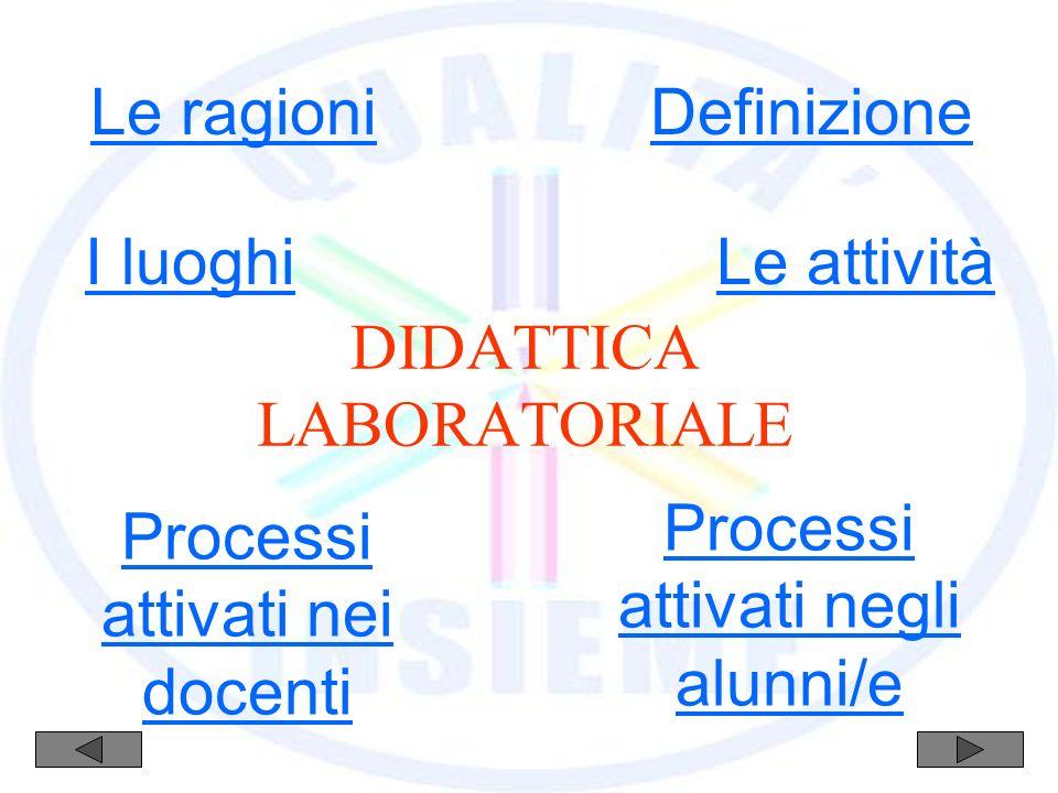 DIDATTICA LABORATORIALE Le ragioni I luoghiLe attività Definizione Processi attivati negli alunni/e Processi attivati nei docenti