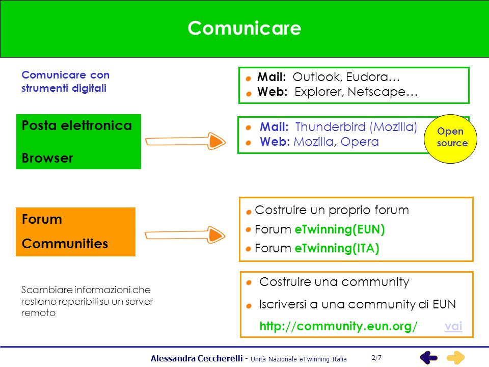 Alessandra Ceccherelli - Unità Nazionale eTwinning Italia Comunicare Scambiare informazioni che restano reperibili su un server remoto Comunicare con strumenti digitali 2/7 Posta elettronica Browser Mail: Thunderbird (Mozilla) Web: Mozilla, Opera Forum Communities Mail: Outlook, Eudora… Web: Explorer, Netscape… Costruire una community Iscriversi a una community di EUN http://community.eun.org/ vaivai Costruire un proprio forum Forum eTwinning(EUN) Forum eTwinning(ITA) Open source