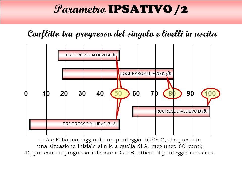 Parametro IPSATIVO/2 Conflitto tra progresso del singolo e livelli in uscita PROGRESSO ALLIEVO B ( 7 ) PROGRESSO ALLIEVO A ( 5 ) PROGRESSO ALLIEVO C (