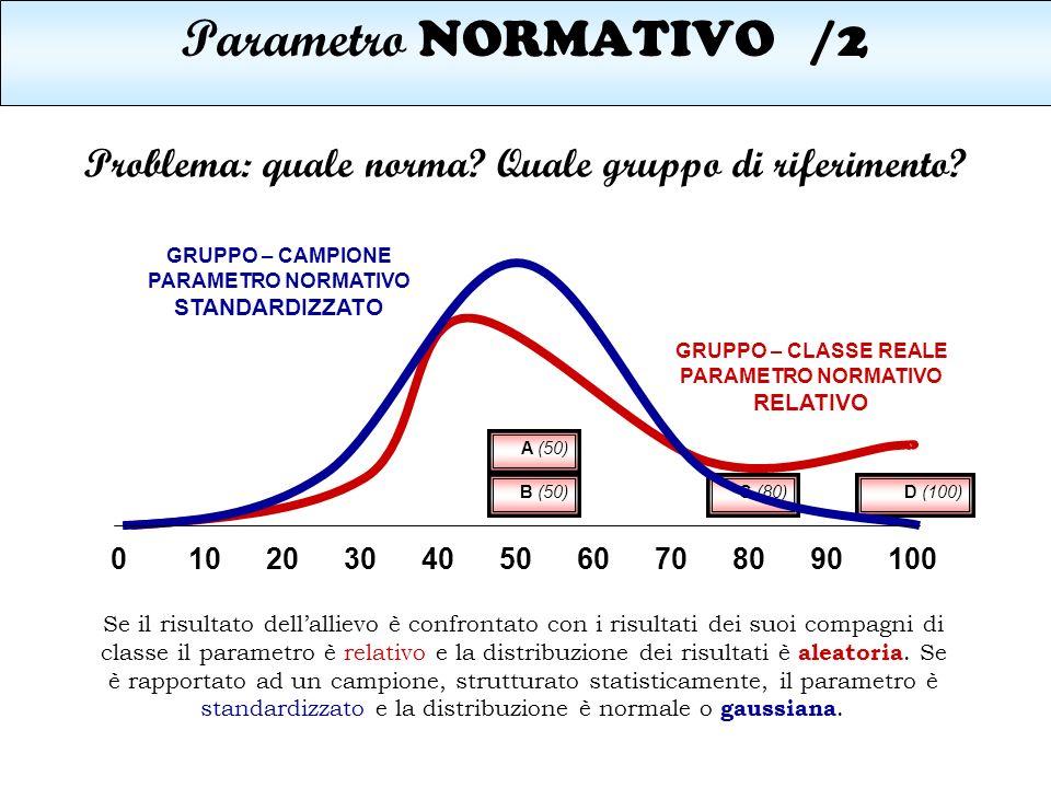 Parametro NORMATIVO/2 Problema: quale norma? Quale gruppo di riferimento? Se il risultato dellallievo è confrontato con i risultati dei suoi compagni