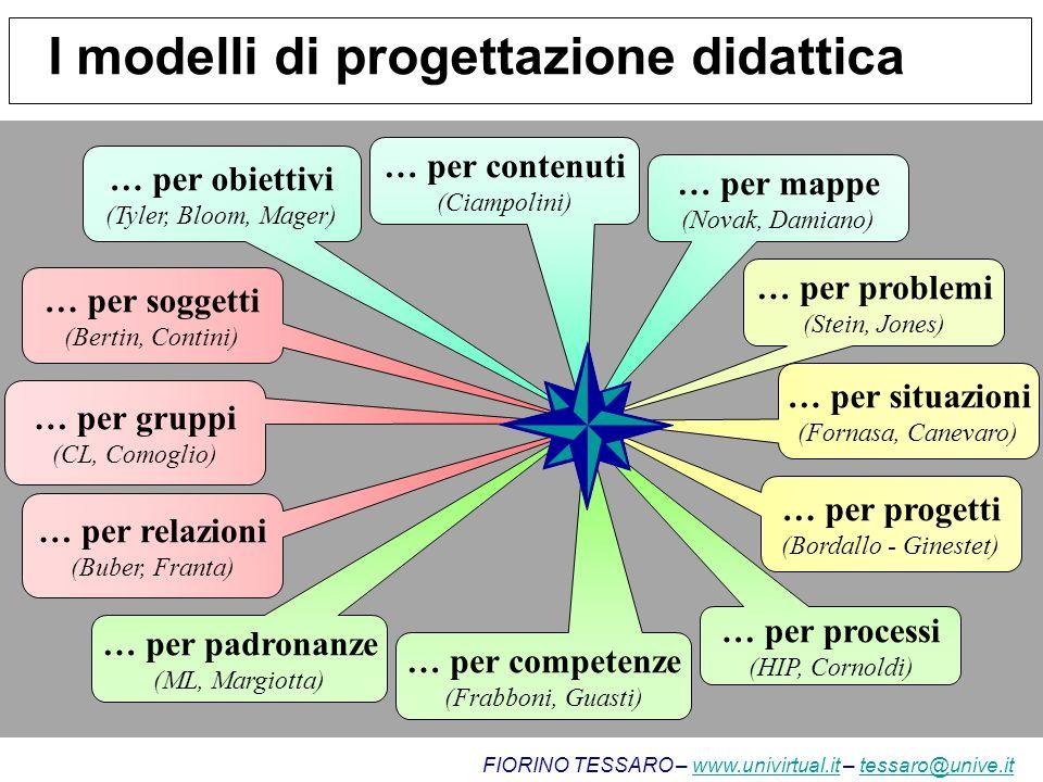 I modelli di progettazione didattica … per obiettivi (Tyler, Bloom, Mager) … per contenuti (Ciampolini) … per mappe (Novak, Damiano) … per problemi (S