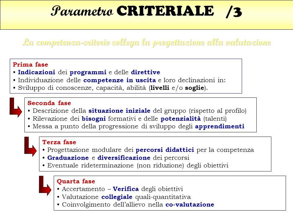Parametro CRITERIALE /3 La competenza-criterio collega la progettazione alla valutazione Prima fase Indicazioni dei programmi e delle direttive Indivi