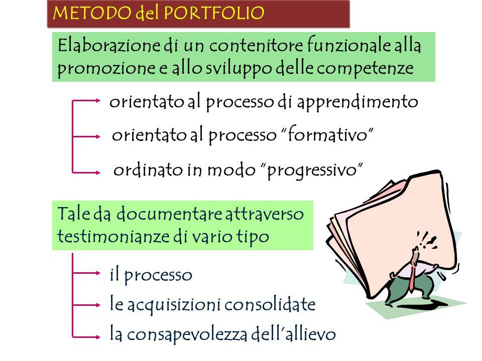 METODO del PORTFOLIO Elaborazione di un contenitore funzionale alla promozione e allo sviluppo delle competenze orientato al processo formativo ordina