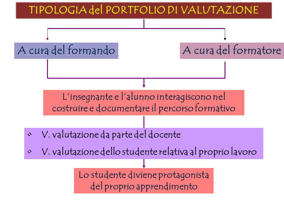 TIPOLOGIA del PORTFOLIO DI VALUTAZIONE A cura del formando Linsegnante e lalunno interagiscono nel costruire e documentare il percorso formativo V. va