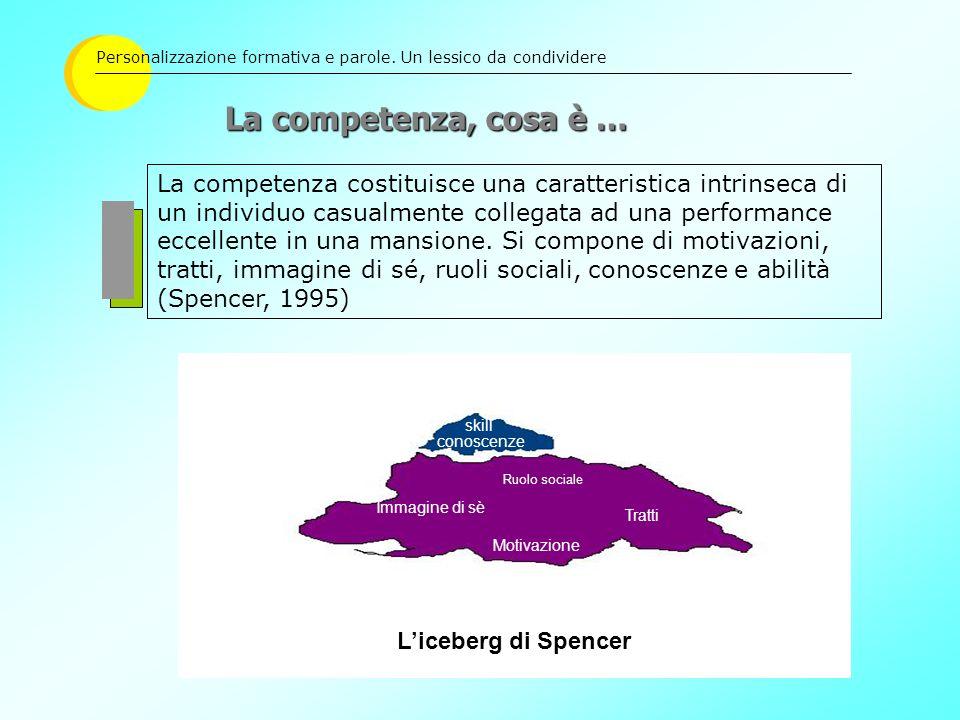 La competenza, cosa è … Liceberg di Spencer skill La competenza costituisce una caratteristica intrinseca di un individuo casualmente collegata ad una