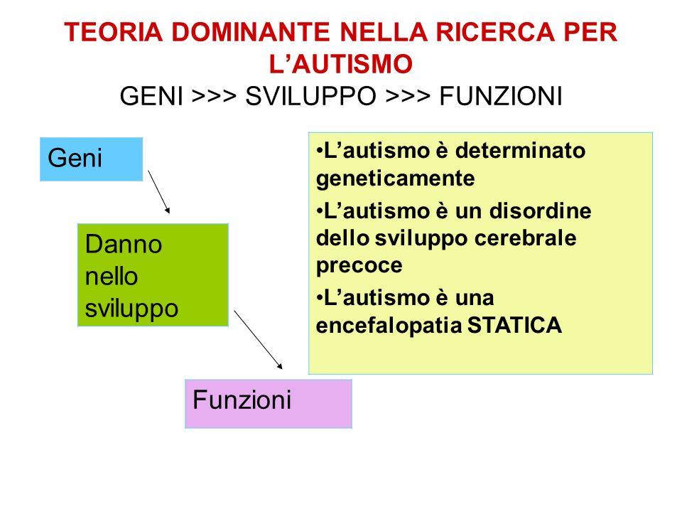 TEORIA DOMINANTE NELLA RICERCA PER LAUTISMO GENI >>> SVILUPPO >>> FUNZIONI Geni Danno nello sviluppo Funzioni Lautismo è determinato geneticamente Lau
