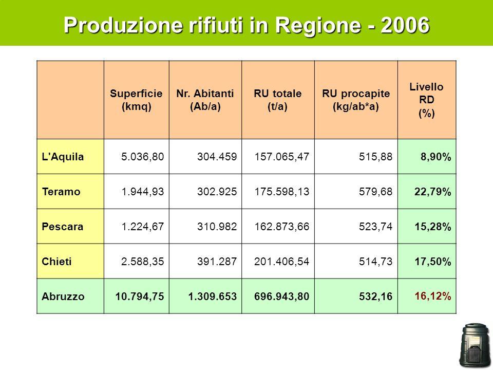 Produzione rifiuti in Regione - 2006 Superficie (kmq) Nr. Abitanti (Ab/a) RU totale (t/a) RU procapite (kg/ab*a) Livello RD (%) L'Aquila5.036,80304.45