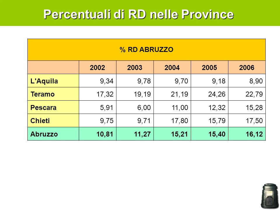 Percentuali di RD nelle Province % RD ABRUZZO 20022003200420052006 L Aquila9,349,789,709,188,90 Teramo17,3219,1921,1924,2622,79 Pescara5,916,0011,0012,3215,28 Chieti9,759,7117,8015,7917,50 Abruzzo10,8111,2715,2115,4016,12