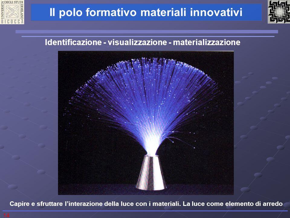 14 Il polo formativo materiali innovativi Identificazione - visualizzazione - materializzazione Capire e sfruttare linterazione della luce con i materiali.