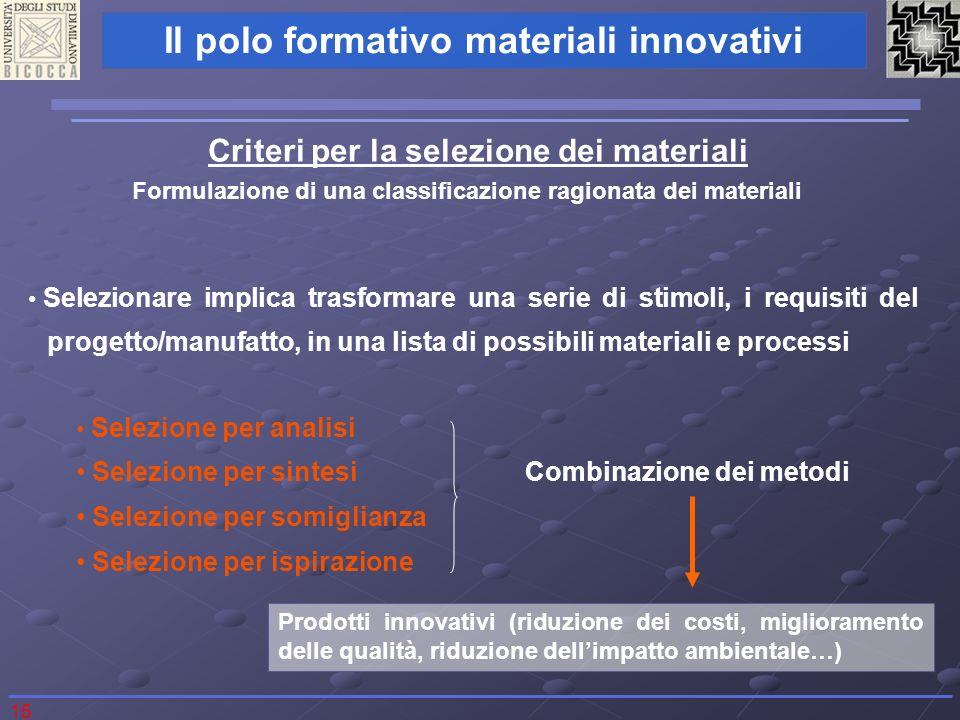 15 Il polo formativo materiali innovativi Criteri per la selezione dei materiali Formulazione di una classificazione ragionata dei materiali Seleziona