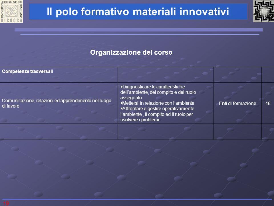 19 Il polo formativo materiali innovativi Competenze trasversali Comunicazione, relazioni ed apprendimento nel luogo di lavoro Diagnosticare le caratt