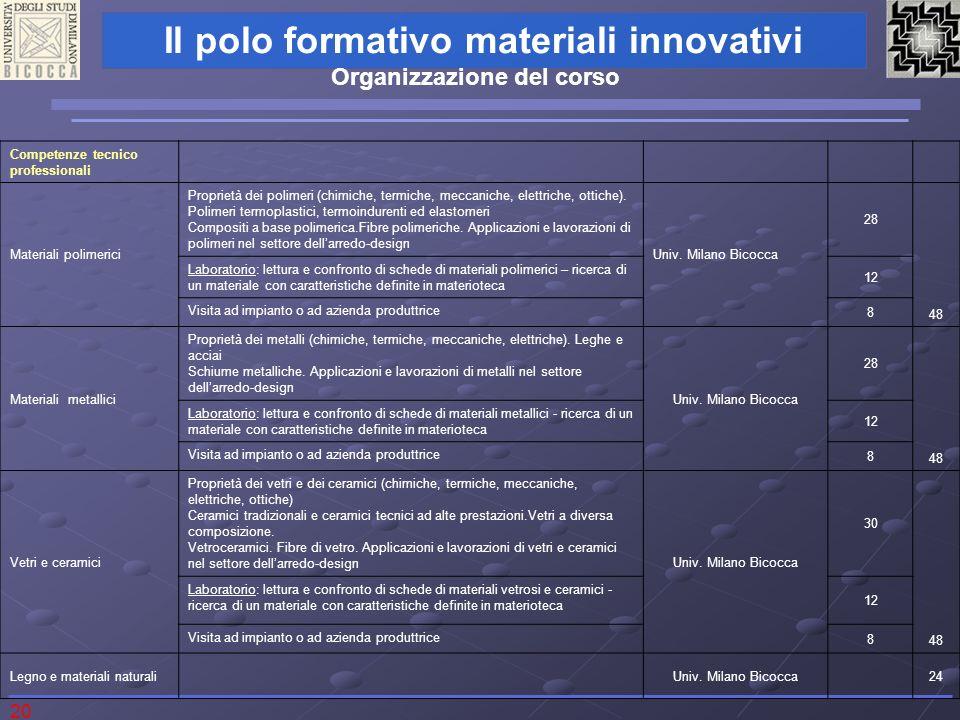 20 Il polo formativo materiali innovativi Competenze tecnico professionali Materiali polimerici Proprietà dei polimeri (chimiche, termiche, meccaniche