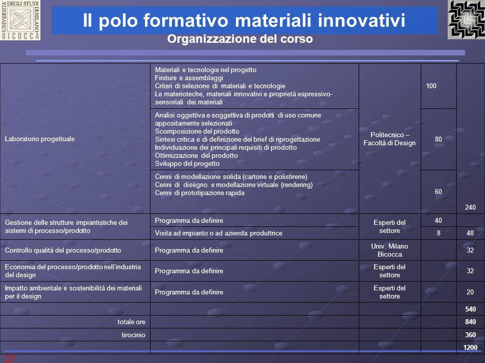 21 Il polo formativo materiali innovativi Laboratorio progettuale Materiali e tecnologie nel progetto Finiture e assemblaggi Criteri di selezione di m