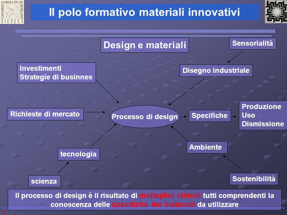4 Il polo formativo materiali innovativi Design e materiali Processo di design scienza tecnologia Richieste di mercatoInvestimenti Strategie di businn