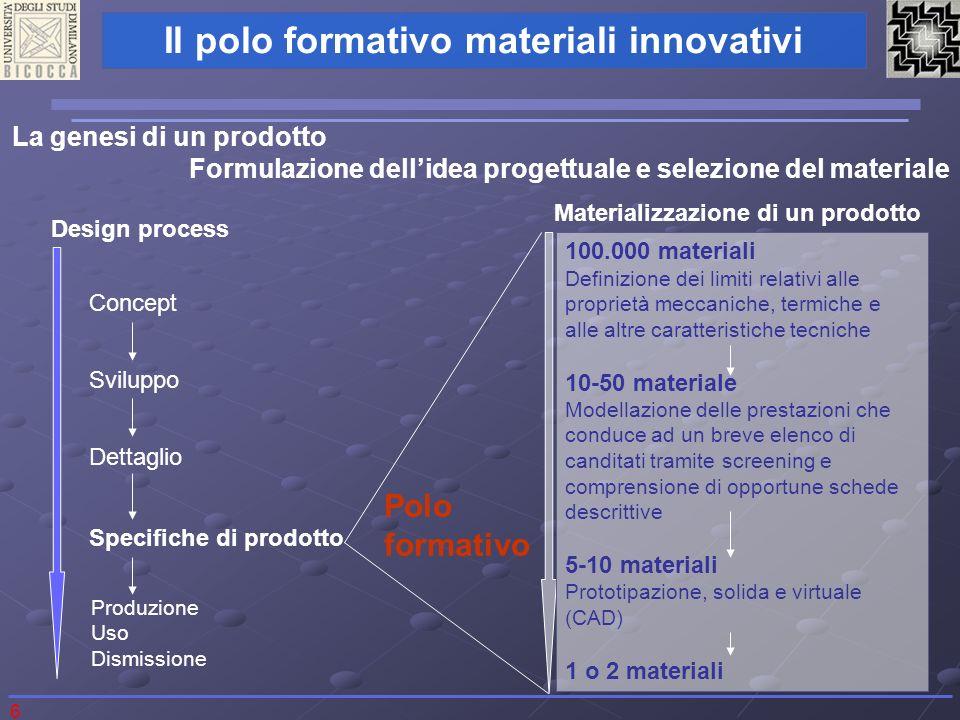 6 Il polo formativo materiali innovativi La genesi di un prodotto Formulazione dellidea progettuale e selezione del materiale Materializzazione di un