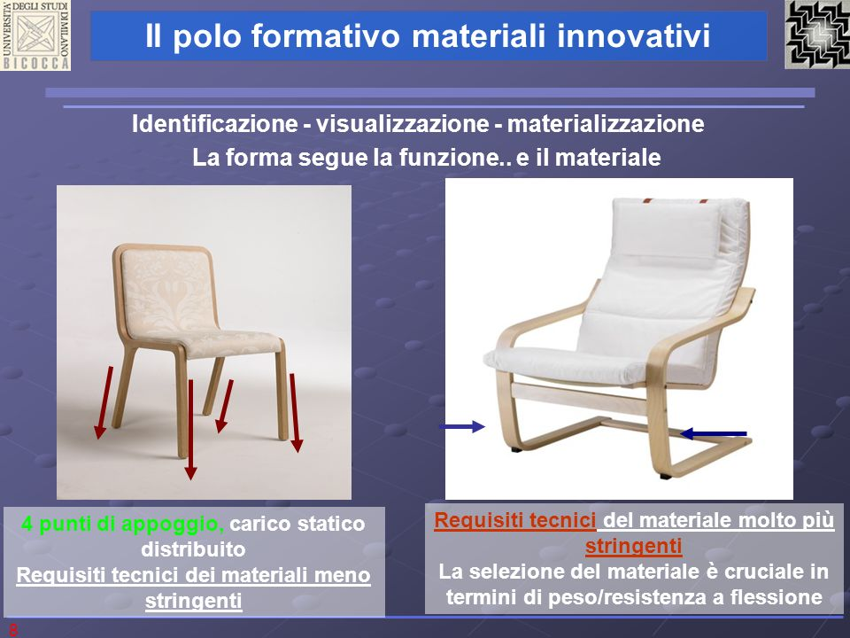 8 Il polo formativo materiali innovativi Identificazione - visualizzazione - materializzazione La forma segue la funzione.. e il materiale 4 punti di