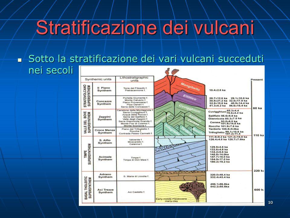 10 Stratificazione dei vulcani Sotto la stratificazione dei vari vulcani succeduti nei secoli Sotto la stratificazione dei vari vulcani succeduti nei