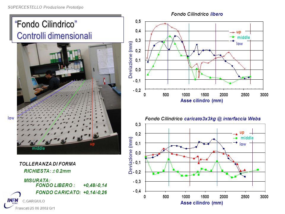 Deviazione (mm) 0,3 0,2 0,1 0,0 - 0,1 - 0,2 0 500 1000 1500 2000 2500 3000 Fondo Cilindrico caricato3x3kg @ interfaccia Webs Asse cilindro (mm) - 0,3