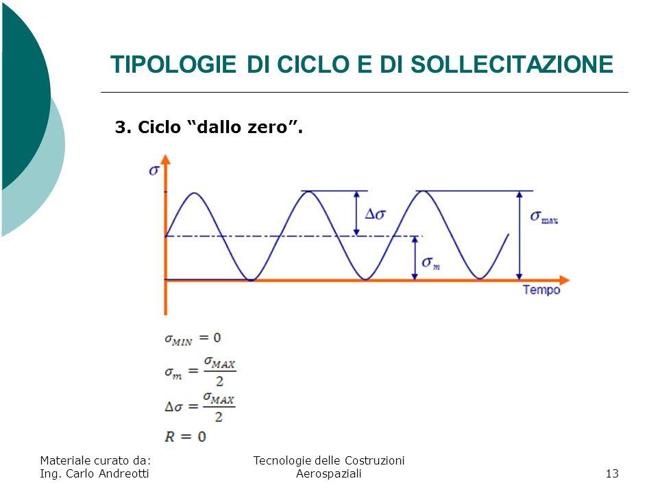 TIPOLOGIE DI CICLO E DI SOLLECITAZIONE Materiale curato da: Ing. Carlo Andreotti Tecnologie delle Costruzioni Aerospaziali13 3. Ciclo dallo zero.