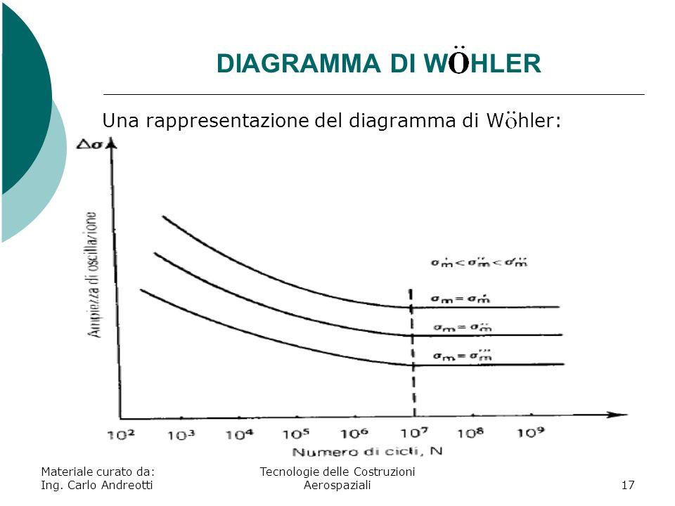 DIAGRAMMA DI W HLER Materiale curato da: Ing. Carlo Andreotti Tecnologie delle Costruzioni Aerospaziali17 Una rappresentazione del diagramma di W hler