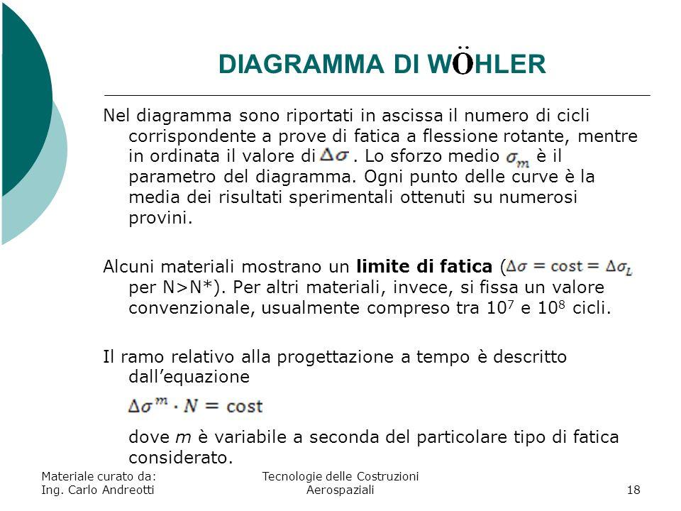 DIAGRAMMA DI W HLER Materiale curato da: Ing. Carlo Andreotti Tecnologie delle Costruzioni Aerospaziali18 Nel diagramma sono riportati in ascissa il n