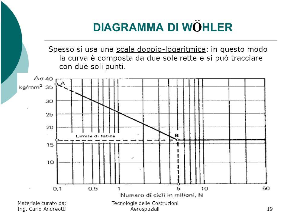 DIAGRAMMA DI W HLER Materiale curato da: Ing. Carlo Andreotti Tecnologie delle Costruzioni Aerospaziali19 Spesso si usa una scala doppio-logaritmica: