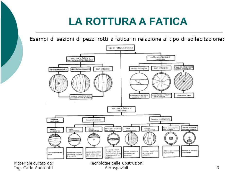 LA ROTTURA A FATICA Materiale curato da: Ing. Carlo Andreotti Tecnologie delle Costruzioni Aerospaziali9 Esempi di sezioni di pezzi rotti a fatica in