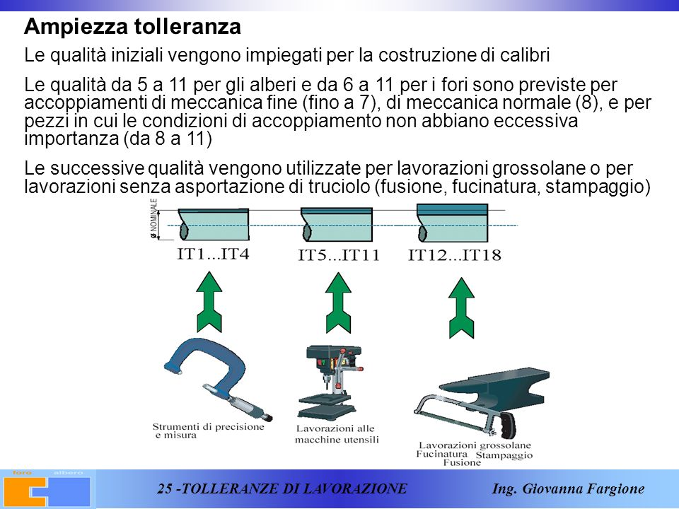 25 -TOLLERANZE DI LAVORAZIONE Ing.