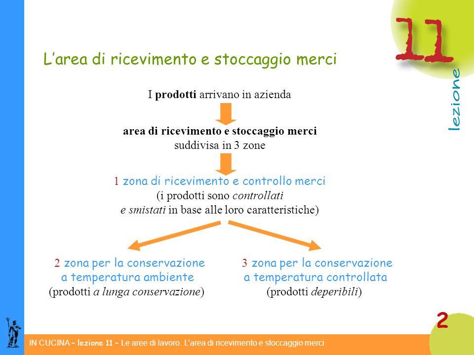 IN CUCINA – lezione 11 – Le aree di lavoro.