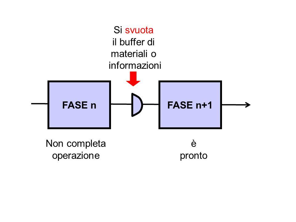 FASE nFASE n+1 Non completa operazione è pronto Si svuota il buffer di materiali o informazioni