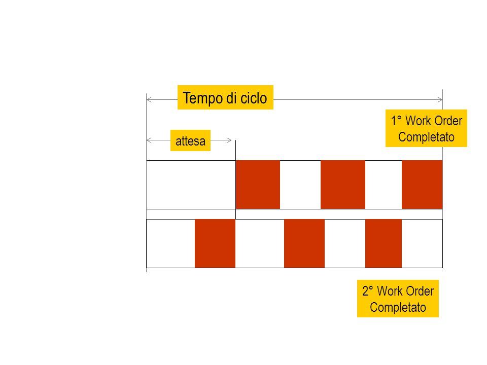 Tempo di ciclo attesa 1° Work Order Completato 2° Work Order Completato