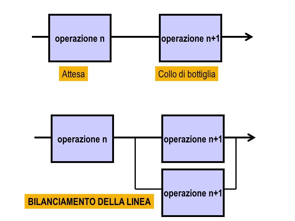 operazione noperazione n+1 AttesaCollo di bottiglia operazione noperazione n+1 BILANCIAMENTO DELLA LINEA