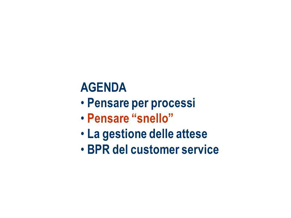 AGENDA Pensare per processi Pensare snello La gestione delle attese BPR del customer service