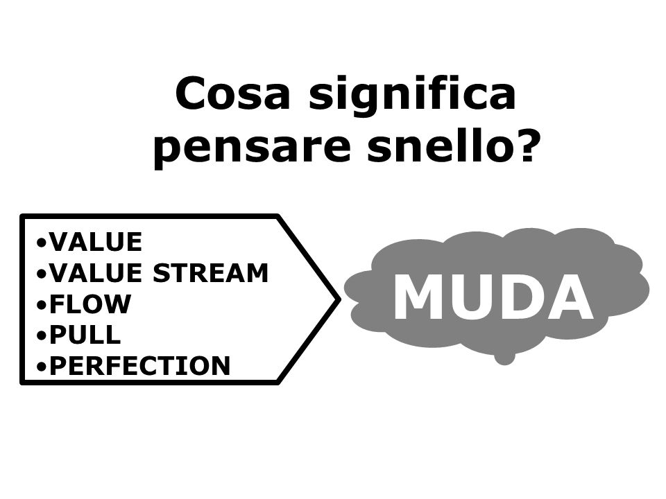 Cosa significa pensare snello VALUE VALUE STREAM FLOW PULL PERFECTION MUDA