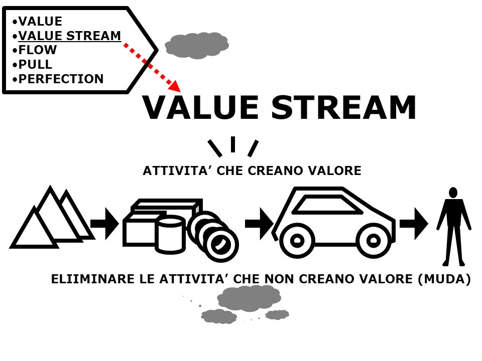 VALUE VALUE STREAM FLOW PULL PERFECTION VALUE STREAM ATTIVITA CHE CREANO VALORE ELIIMINARE LE ATTIVITA CHE NON CREANO VALORE (MUDA)