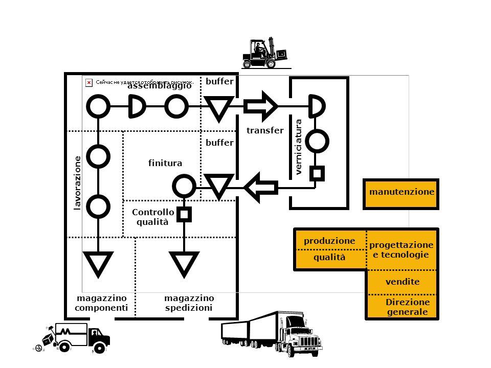 magazzino componenti lavorazione assemblaggio transfer verniciatura magazzino spedizioni finitura Controllo qualità buffer Direzione generale progetta