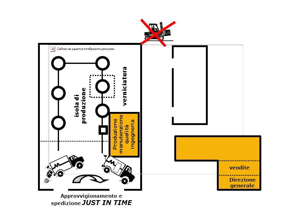 isola di produzione Direzione generale vendite Produzione manutenzione qualità ingegneria verniciatura Approvvigionamento e spedizione JUST IN TIME