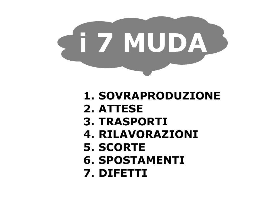 i 7 MUDA 1. SOVRAPRODUZIONE 2. ATTESE 3. TRASPORTI 4.