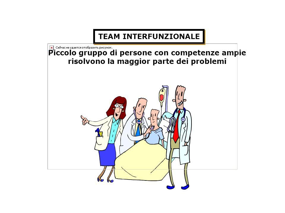 Piccolo gruppo di persone con competenze ampie risolvono la maggior parte dei problemi TEAM INTERFUNZIONALE