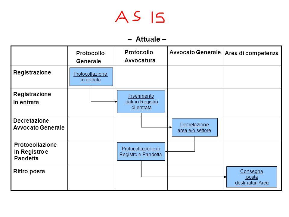 Procedura della posta (raccomandate o prioritaria) in entrata Protocollo Generale Protocollo Avvocatura Avvocato Generale Area di competenza Registraz